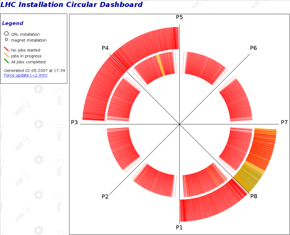 LHC Circular Installation Dashboard